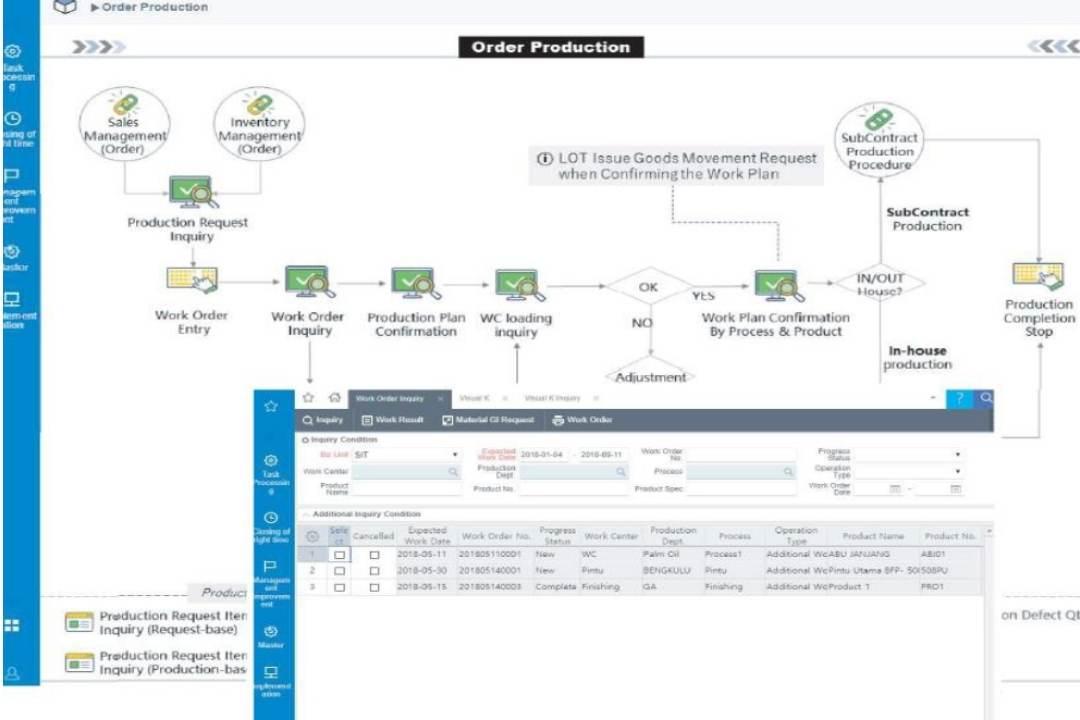 Sistem Cloud ERP dari SystemEver Indonesia